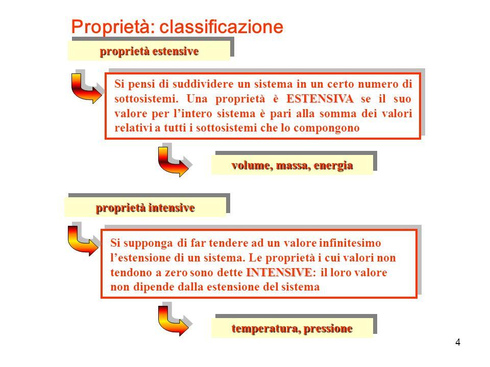 Proprietà: classificazione proprietà intensive INTENSIVE Si supponga di far tendere ad un valore infinitesimo lestensione di un sistema. Le proprietà