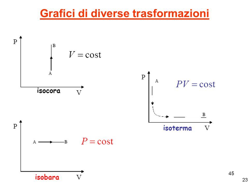 Grafici di diverse trasformazioni 45