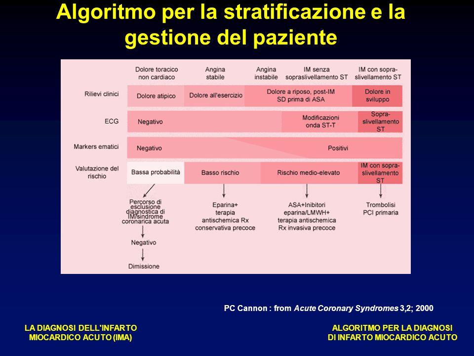 Algoritmo per la stratificazione e la gestione del paziente LA DIAGNOSI DELL INFARTO MIOCARDICO ACUTO (IMA) ALGORITMO PER LA DIAGNOSI DI INFARTO MIOCARDICO ACUTO PC Cannon : from Acute Coronary Syndromes 3,2; 2000