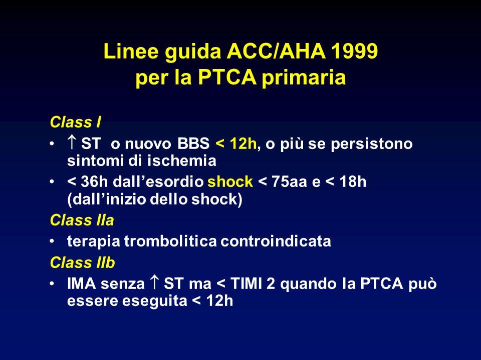 Linee guida ACC/AHA 1999 per la PTCA primaria Class I ST o nuovo BBS < 12h, o più se persistono sintomi di ischemia < 36h dallesordio shock < 75aa e < 18h (dallinizio dello shock) Class IIa terapia trombolitica controindicata Class IIb IMA senza ST ma < TIMI 2 quando la PTCA può essere eseguita < 12h