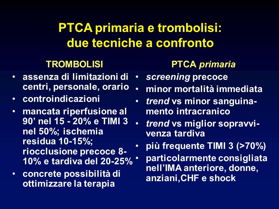 PTCA primaria e trombolisi: due tecniche a confronto TROMBOLISI assenza di limitazioni di centri, personale, orario controindicazioni mancata riperfusione al 90 nel 15 - 20% e TIMI 3 nel 50%; ischemia residua 10-15%; riocclusione precoce 8- 10% e tardiva del 20-25% concrete possibilità di ottimizzare la terapia PTCA primaria screening precoce minor mortalità immediata trend vs minor sanguina- mento intracranico trend vs miglior sopravvi- venza tardiva più frequente TIMI 3 (>70%) particolarmente consigliata nellIMA anteriore, donne, anziani,CHF e shock