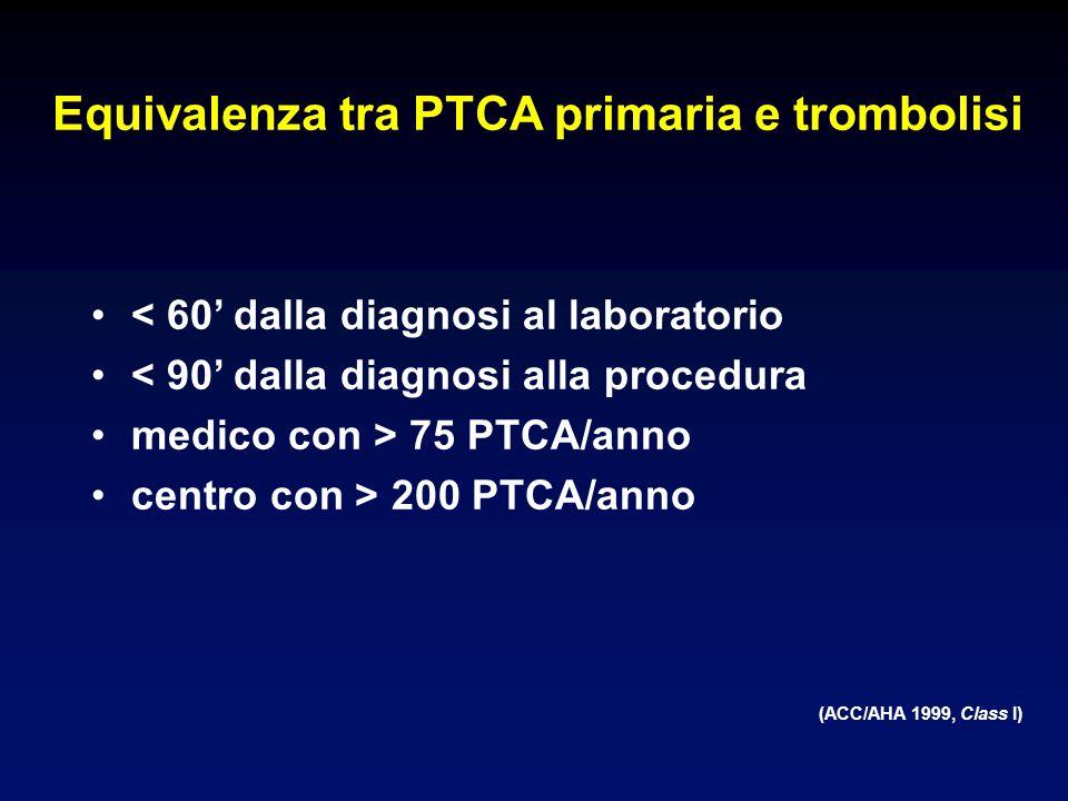 Equivalenza tra PTCA primaria e trombolisi < 60 dalla diagnosi al laboratorio < 90 dalla diagnosi alla procedura medico con > 75 PTCA/anno centro con > 200 PTCA/anno (ACC/AHA 1999, Class I)