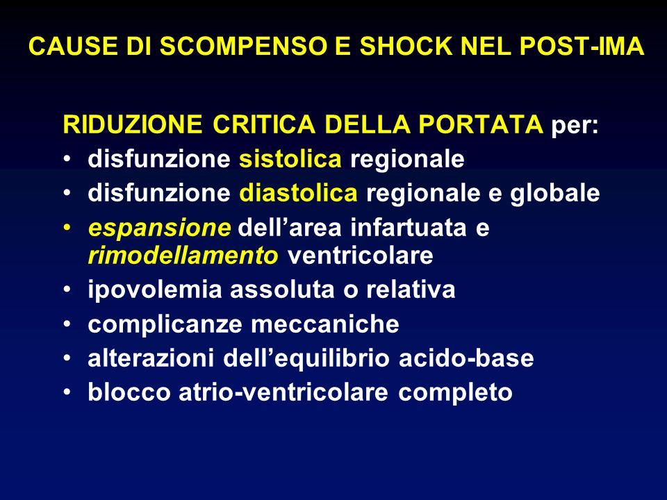 CAUSE DI SCOMPENSO E SHOCK NEL POST-IMA RIDUZIONE CRITICA DELLA PORTATA per: disfunzione sistolica regionale disfunzione diastolica regionale e global
