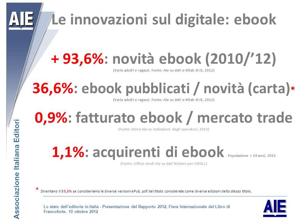 Le innovazioni sul digitale: ebook + 93,6%: novità ebook (2010/12) (Varia adulti e ragazzi.