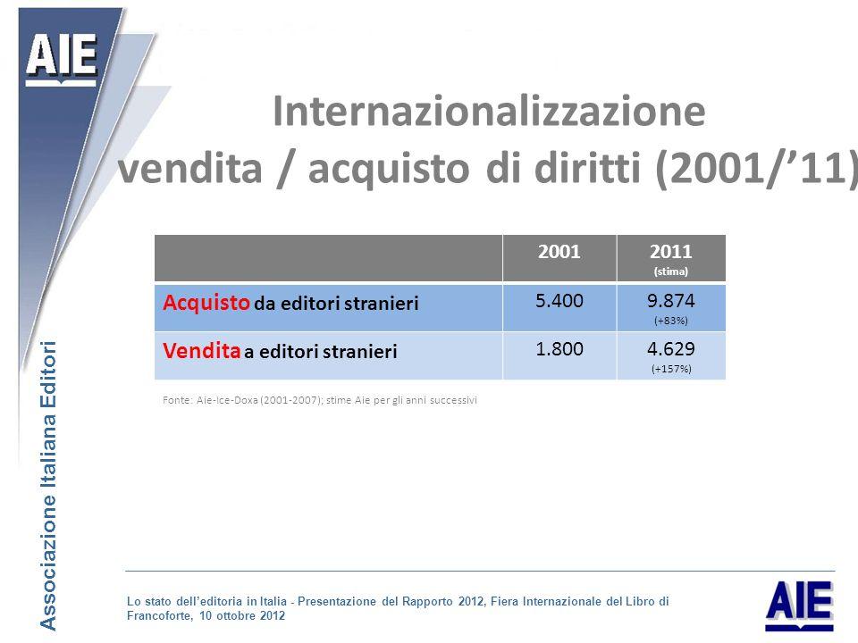 Internazionalizzazione vendita / acquisto di diritti (2001/11) 20012011 (stima) Acquisto da editori stranieri 5.4009.874 (+83%) Vendita a editori stranieri 1.8004.629 (+157%) Fonte: Aie-Ice-Doxa (2001-2007); stime Aie per gli anni successivi Associazione Italiana Editori Lo stato delleditoria in Italia - Presentazione del Rapporto 2012, Fiera Internazionale del Libro di Francoforte, 10 ottobre 2012