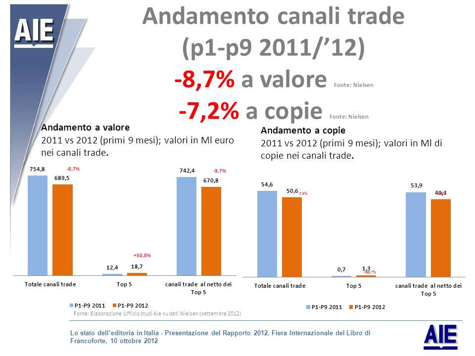 Andamento a valore 2011 vs 2012 (primi 9 mesi); valori in Ml euro nei canali trade.