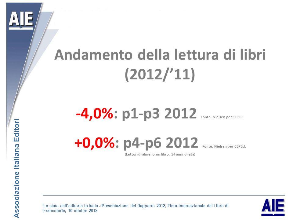Andamento della lettura di libri (2012/11) -4,0%: p1-p3 2012 Fonte.