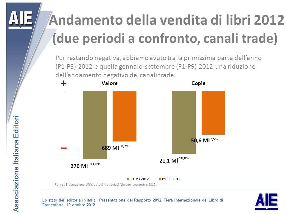 Pur restando negativa, abbiamo avuto tra la primissima parte dellanno (P1-P3) 2012 e quella gennaio-settembre (P1-P9) 2012 una riduzione dellandamento negativo dei canali trade.