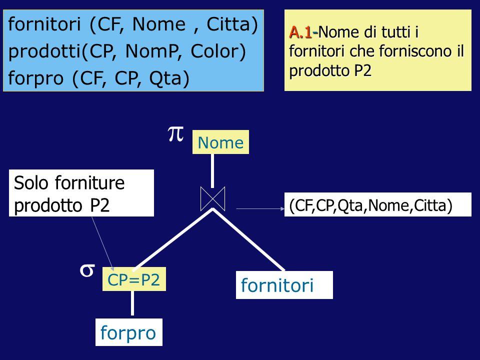 A.1-Nome di tutti i fornitori che forniscono il prodotto P2 forpro fornitori CP=P2 Nome fornitori (CF, Nome, Citta) prodotti(CP, NomP, Color) forpro (CF, CP, Qta) Solo forniture prodotto P2 (CF,CP,Qta,Nome,Citta)