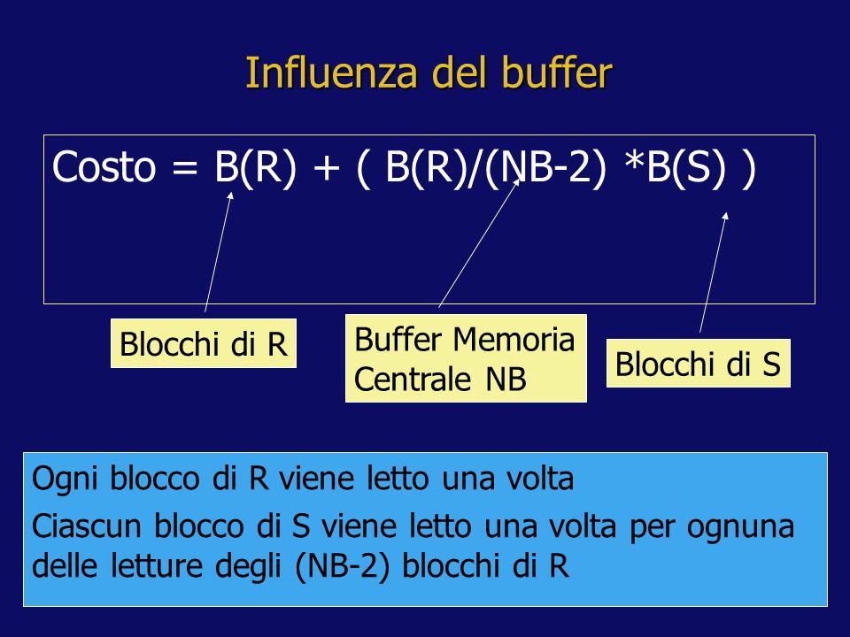 Influenza del buffer Costo = B(R) + ( B(R)/(NB-2) *B(S) ) Blocchi di R Buffer Memoria Centrale NB Ogni blocco di R viene letto una volta Ciascun blocco di S viene letto una volta per ognuna delle letture degli (NB-2) blocchi di R Blocchi di S