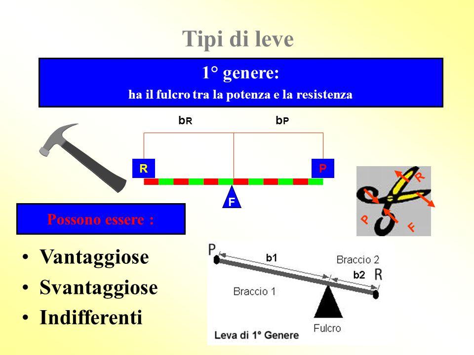 Le leve possono essere : Vantaggiose Svantaggiose Indifferenti se b P è > di b R se b P è < di b R P < R allora.. P > R b P è = di b R allora.. P = R