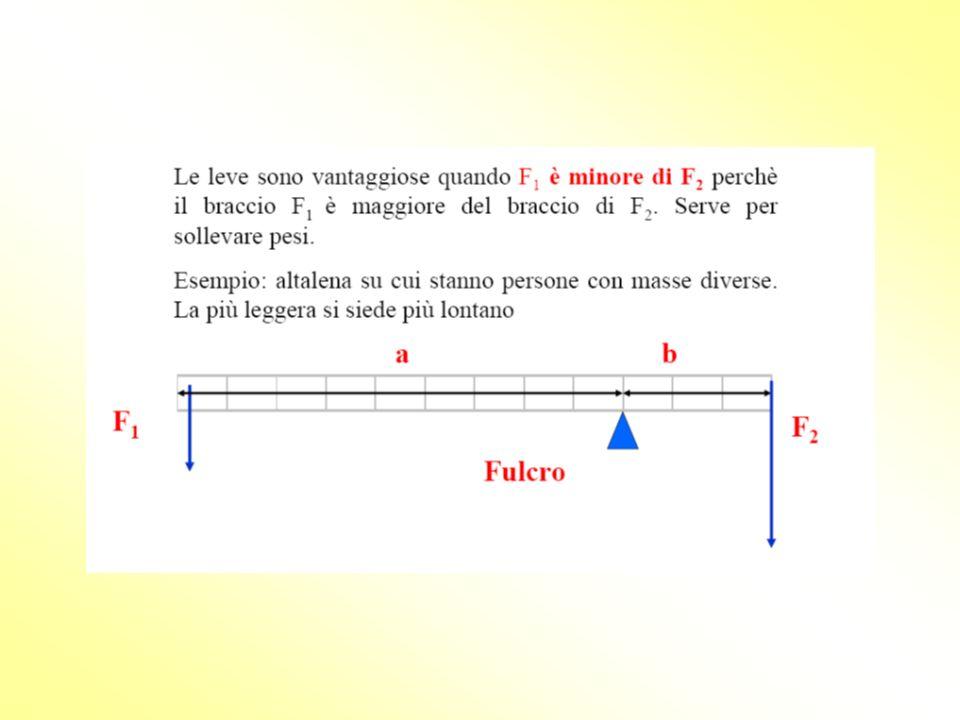Le leve sono vantaggiose quando la P è minore di R perchè il braccio della potenza è maggiore del braccio della resistenza. F P R Bp Br
