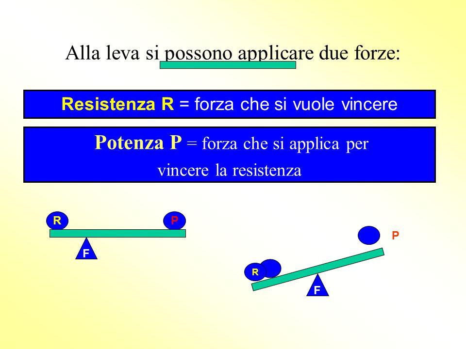 La leva è costituita da unasta rigida che può ruotare intorno ad un punto fisso chiamato FULCRO indicato con la lettera F F RP
