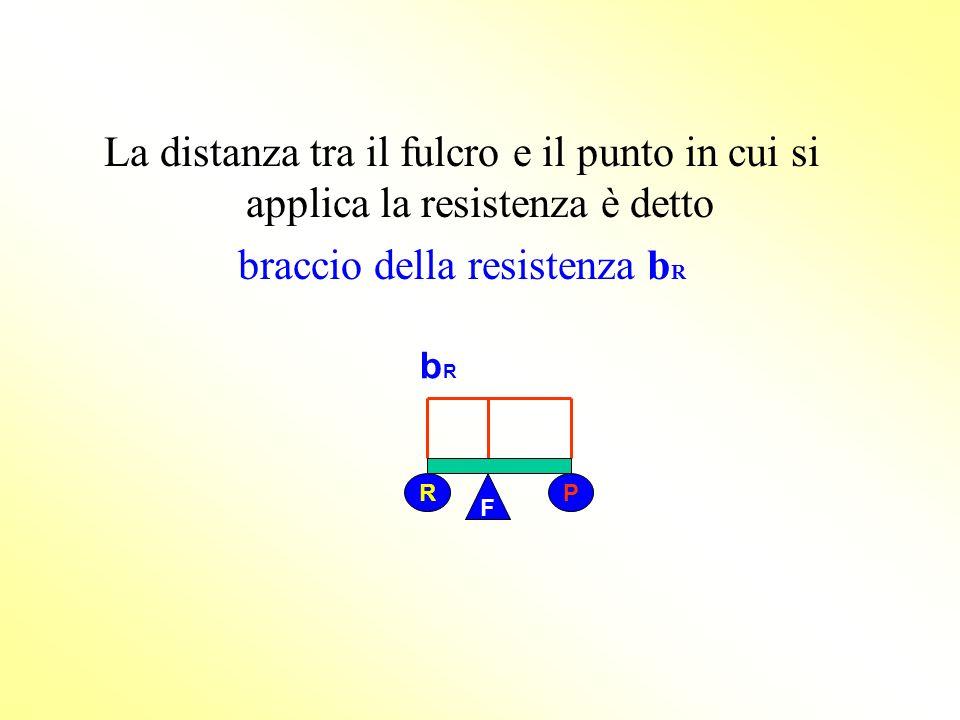 Alla leva si possono applicare due forze: Potenza P = forza che si applica per vincere la resistenza F RP F Resistenza R = forza che si vuole vincere