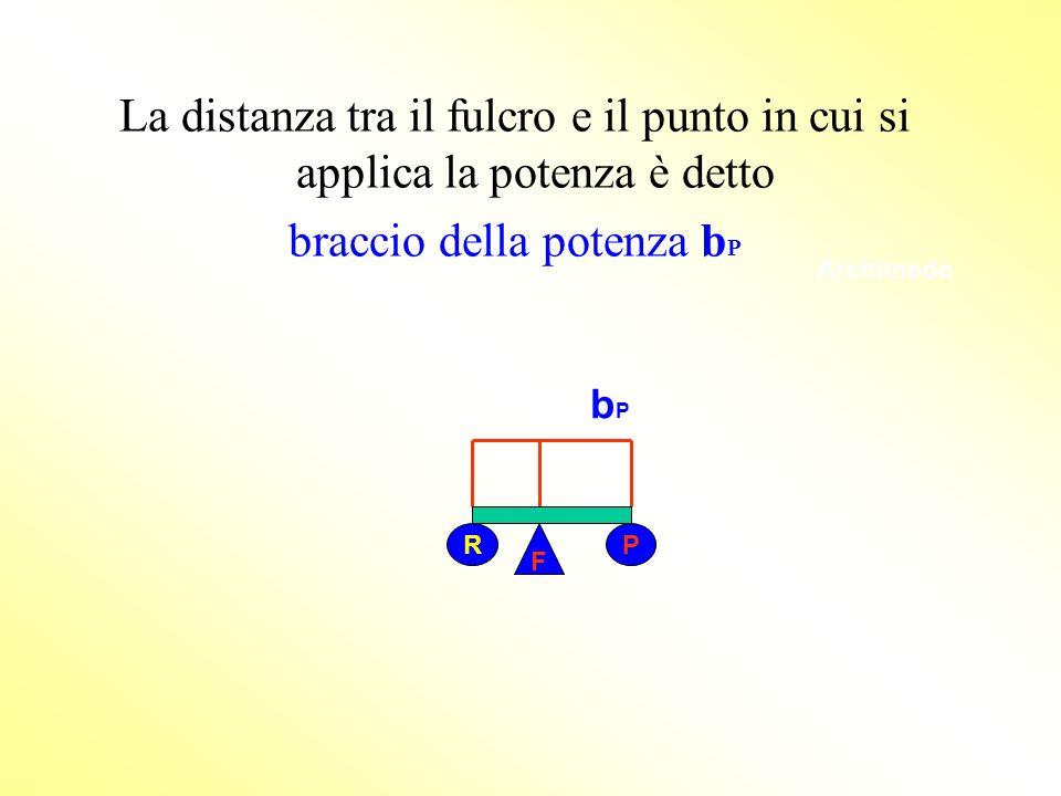 Archimede La distanza tra il fulcro e il punto in cui si applica la potenza è detto braccio della potenza b P F R P bPbP