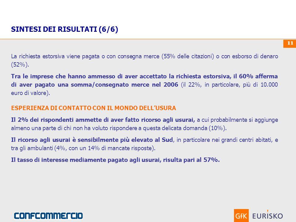 00. Mese 0000Custom Research 11 La richiesta estorsiva viene pagata o con consegna merce (55% delle citazioni) o con esborso di denaro (52%). Tra le i