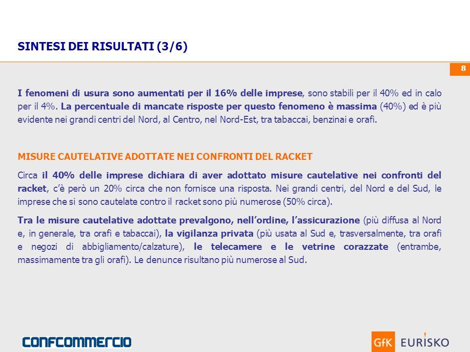 00. Mese 0000Custom Research 88 I fenomeni di usura sono aumentati per il 16% delle imprese, sono stabili per il 40% ed in calo per il 4%. La percentu