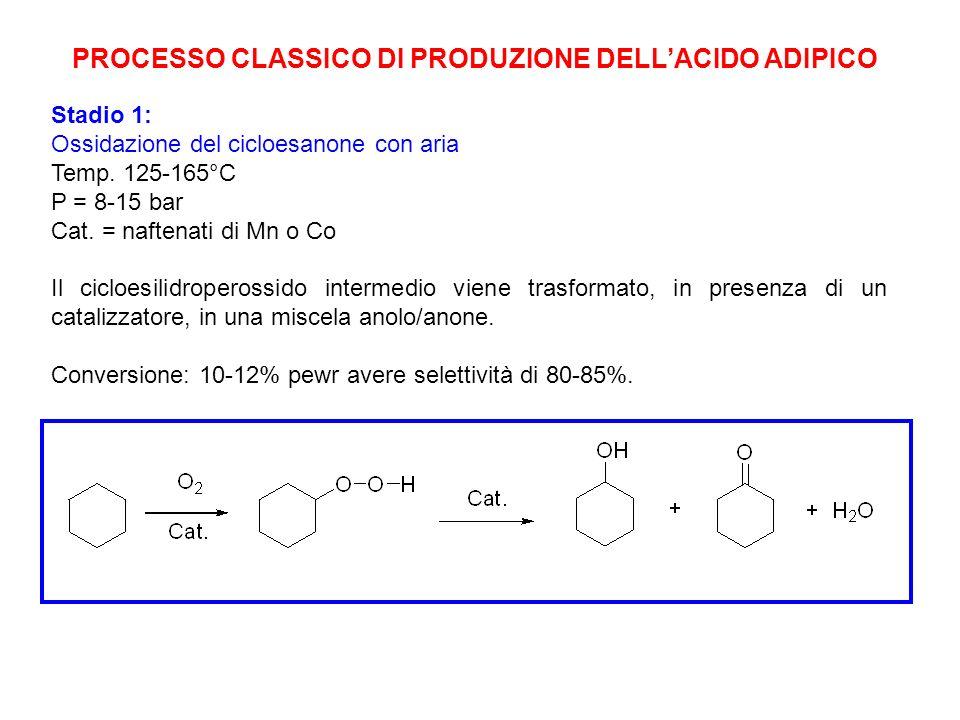 POLIAMMIDI Poliammidi o Nylon: prodotti di policondensazione di diammine con acidi carbossilici o prodotti di polimerizzazione di lattami. Nelle macro