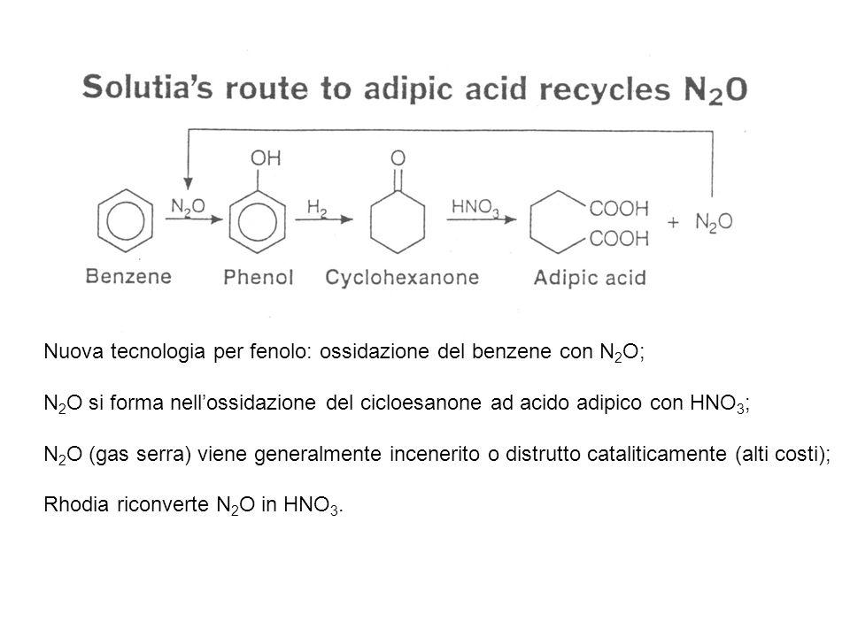 Stadio 2 Ossidazione della miscela anolo/anone con HNO 3 al 60% (Monsanto ossida cicloesanolo puro ottenuto per riduzione del fenolo in presenza di Pd