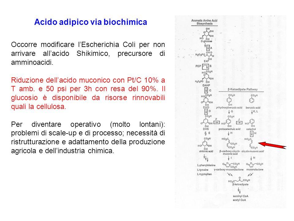 Sintesi dellacido adipico: metodo di Noyori Reazione in un solo stadio (6 passaggi) Ossidazione con H 2 O 2 al 30%: in queste percentuali rientra nei