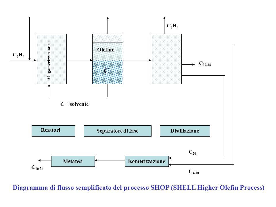 Separazione del prodotto di reazione dal catalizzatore (solubile): Distillazione, rettifica, tutte operazioni che comportano uno stress termico del ca