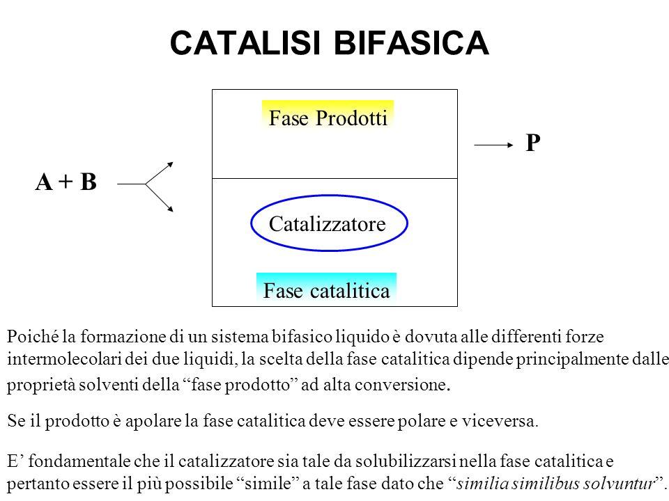 Separatore di faseDistillazione MetatesiIsomerizzazione Oligomerizzazione C + solvente C Olefine Reattori C2H4C2H4 C2H4C2H4 C 12-18 C 20 C 4-10 C 10-1