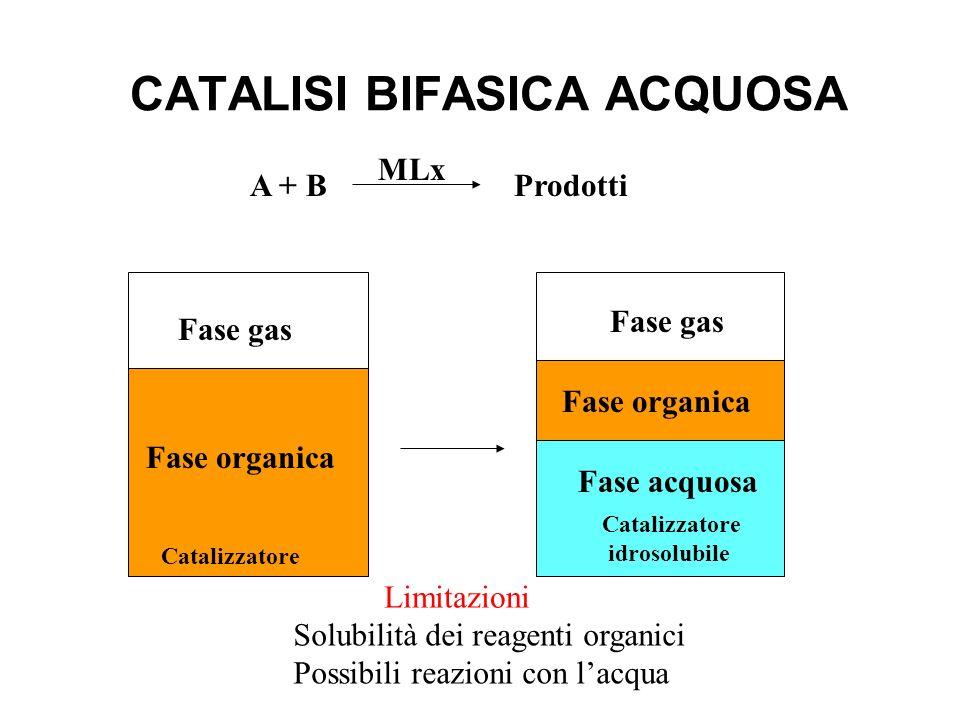 CATALISI BIFASICA Catalizzatore Fase Prodotti A + B Fase catalitica Poiché la formazione di un sistema bifasico liquido è dovuta alle differenti forze