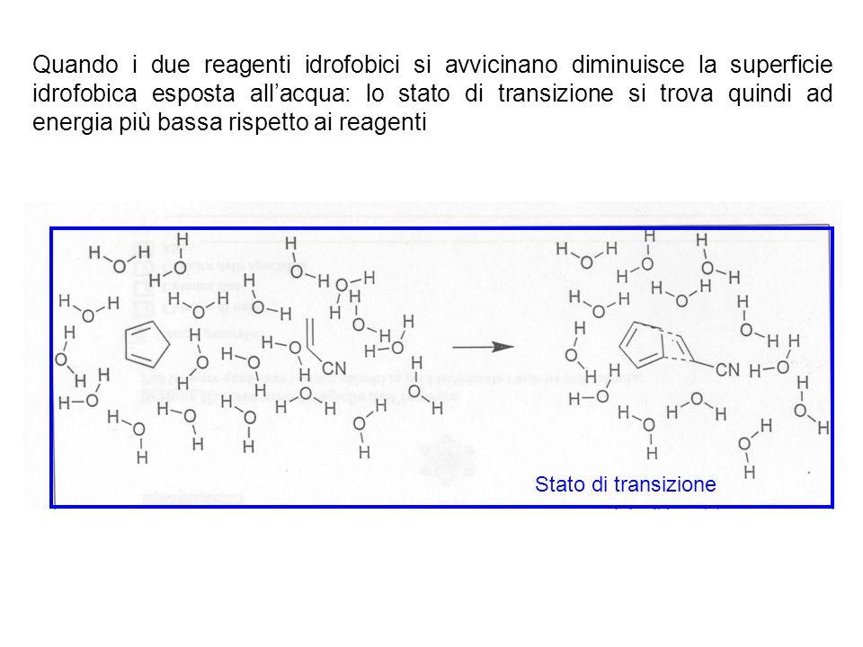 REAZIONE DI DIELS-ALDER La reazione di Diels-Alder fra ciclopentadiene ed acrilonitrile mostra solo un piccolo aumento di velocità passando da un idro