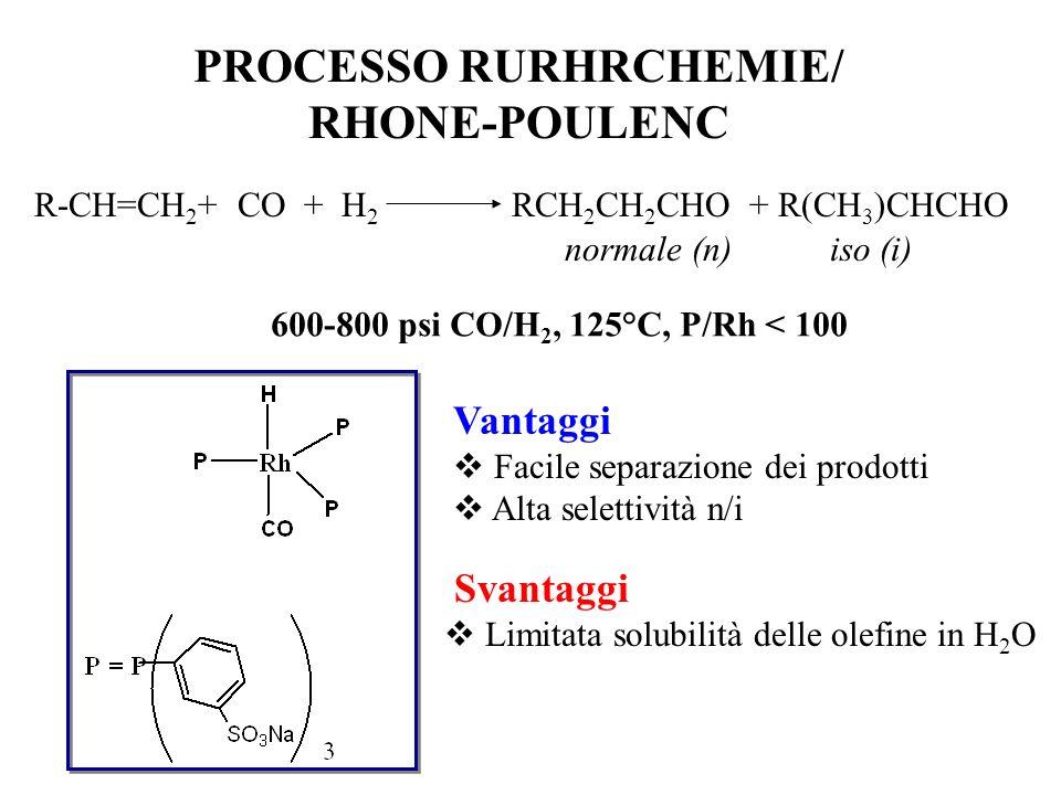 PROCESSO UNION CARBIDE R-CH=CH 2 + CO + H 2 RCH 2 CH 2 CHO + R(CH 3 )CHCHO normale (n)iso (i) 100-300 psi CO/H 2, 100°C, P/Rh = 1000 Vantaggi Alta att