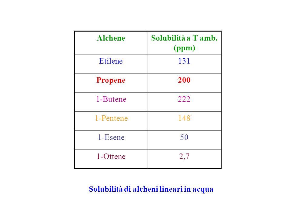 PROCESSO RURHRCHEMIE/ RHONE-POULENC R-CH=CH 2 + CO + H 2 RCH 2 CH 2 CHO + R(CH 3 )CHCHO normale (n)iso (i) 600-800 psi CO/H 2, 125°C, P/Rh < 100 Vanta