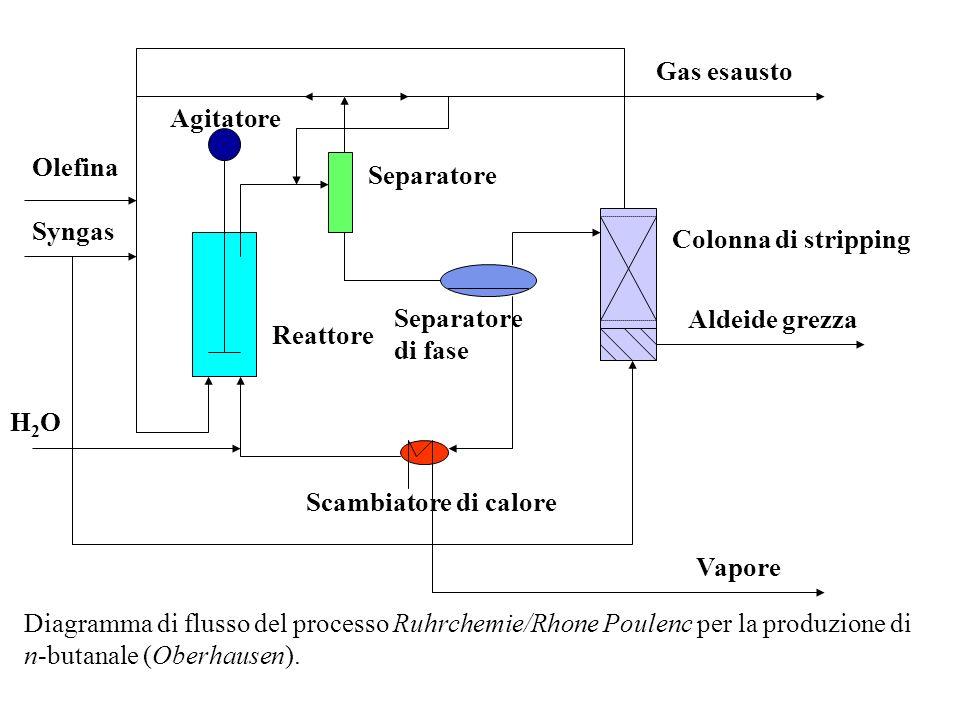 AlcheneSolubilità a T amb. (ppm) Etilene131 Propene200 1-Butene222 1-Pentene148 1-Esene50 1-Ottene2,7 Solubilità di alcheni lineari in acqua