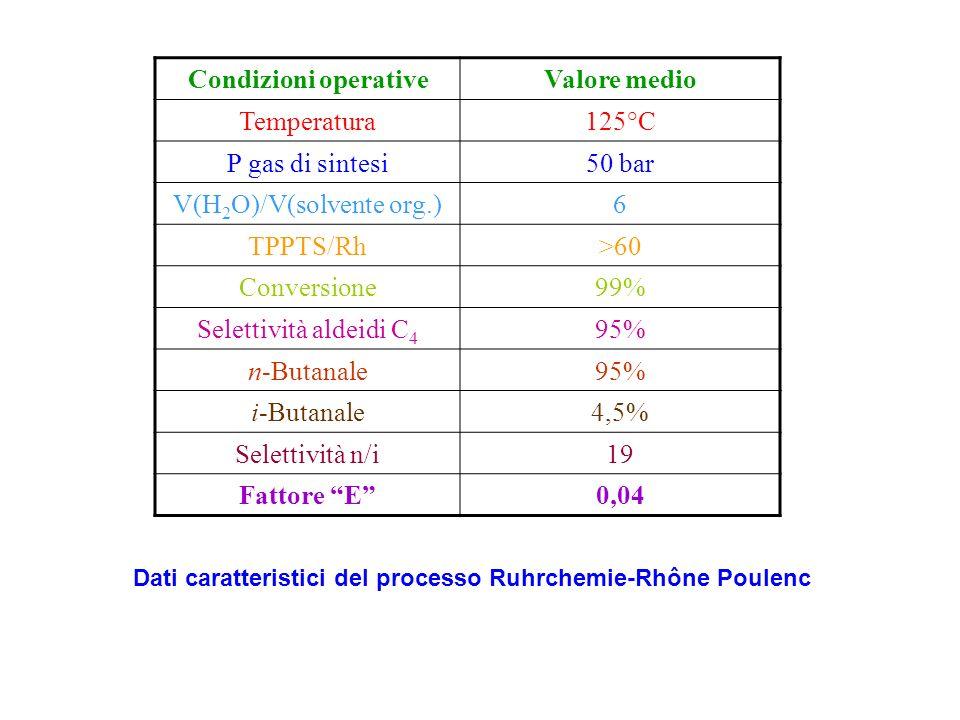 Olefina Syngas H2OH2O Reattore Colonna di stripping Gas esausto Vapore Separatore di fase Separatore Scambiatore di calore Aldeide grezza Diagramma di