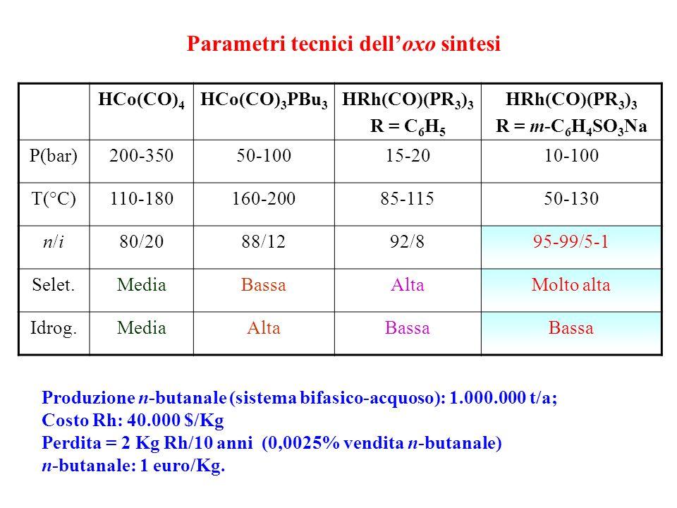 IL FATTORE E Una misura dello scarto è data dal Fattore E Il Fattore E indica la reale quantità di scarto formato in un processo per la produzione di