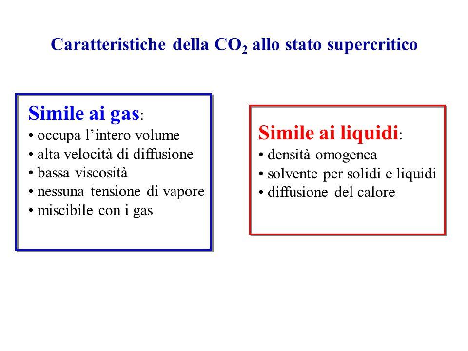 Diagramma di stato della CO 2