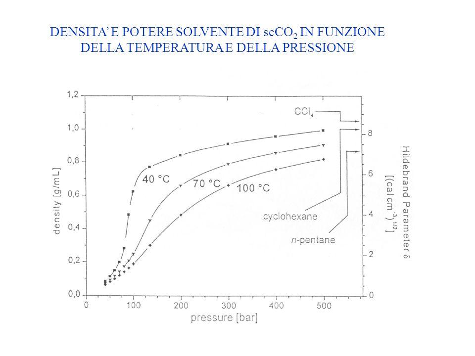 La CO 2 come solvente Inconvenienti : è necessaria alta pressione per ottenere la CO 2 allo stato liquido o supercritico scarsa solubilità di alcuni r