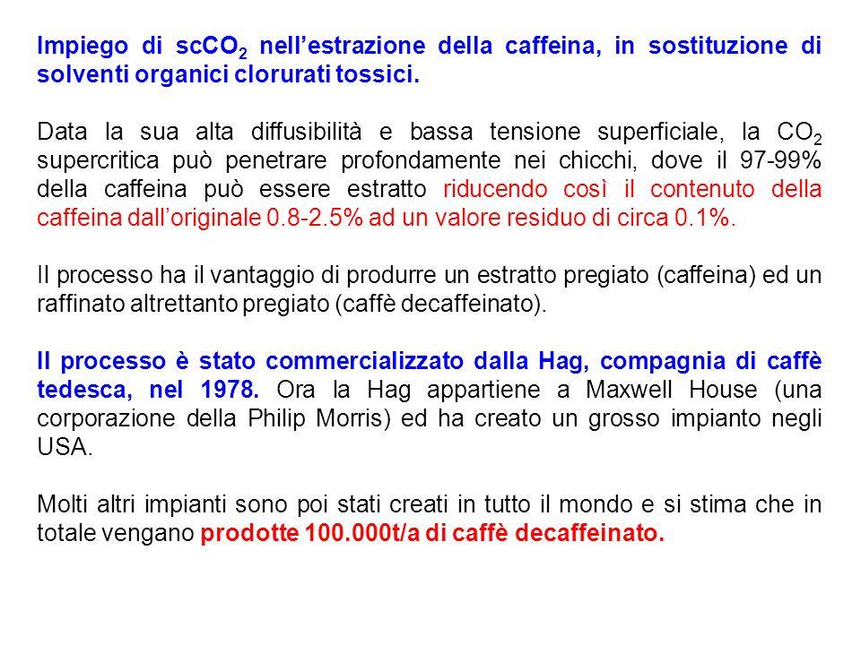 Esempio di impiego di CO 2 supercritica Estrazione della caffeina dai chicchi di caffè (ca. 100.000 t/a), al posto di CH 2 Cl 2 Serve anche per lestra