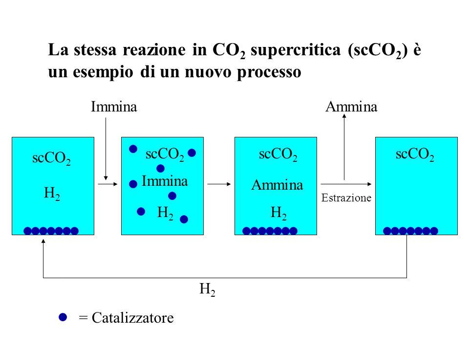 Idrogenazione catalitica enantioselettiva di immine: sintesi dellerbicida Metolachlor A. Togni, Angew. Chem. Int. Ed. Engl., 1996, 35, 1475 Lo stato d