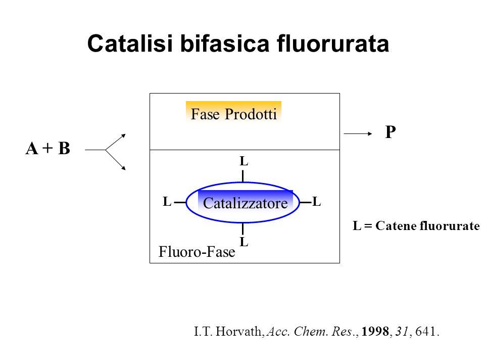 Fase gas Fase idrocarburica Fase acquosaFase fluorurata HRh(CO)(PPh 3 ) 3 HRh(CO)[P(C 6 H 4 SO 3 Na) 3 ] 3 HRh(CO)[P[(CH 2 ) 2 (CF 2 ) 5 CF 3 ] 3 ] 3