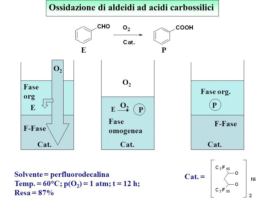 Catalisi bifasica fluorurata Catalizzatore Fase Prodotti A + B Fluoro-Fase P L L L L L = Catene fluorurate I.T. Horvath, Acc. Chem. Res., 1998, 31, 64