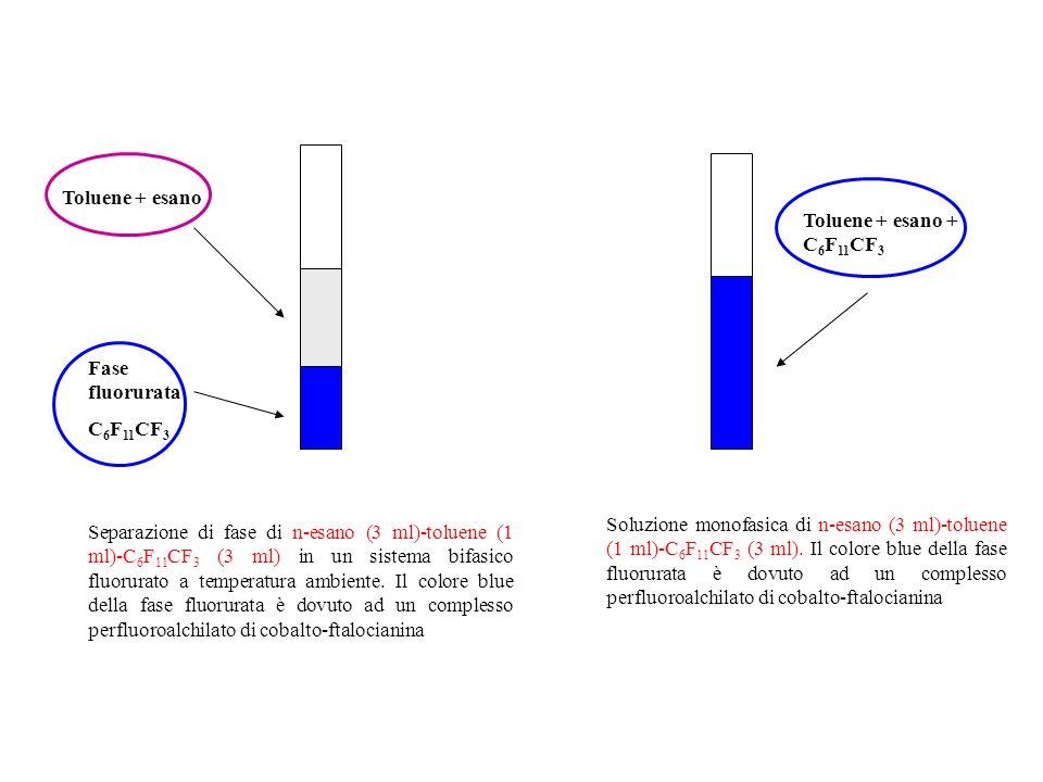 Fase org F-Fase Cat. F-Fase Cat. Fase omogenea E P O2O2 O2O2 Fase org. P O2O2 Solvente = perfluorodecalina Temp. = 60°C; p(O 2 ) = 1 atm; t = 12 h; Re