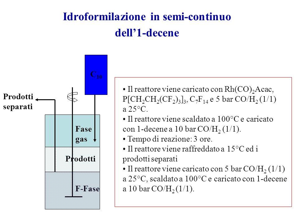 Idroformilazione catalizzata da complessi di rodio fluorurati Il catalizzatore di rodio fluorurato può essere usato per una vasta gamma di olefine Ald