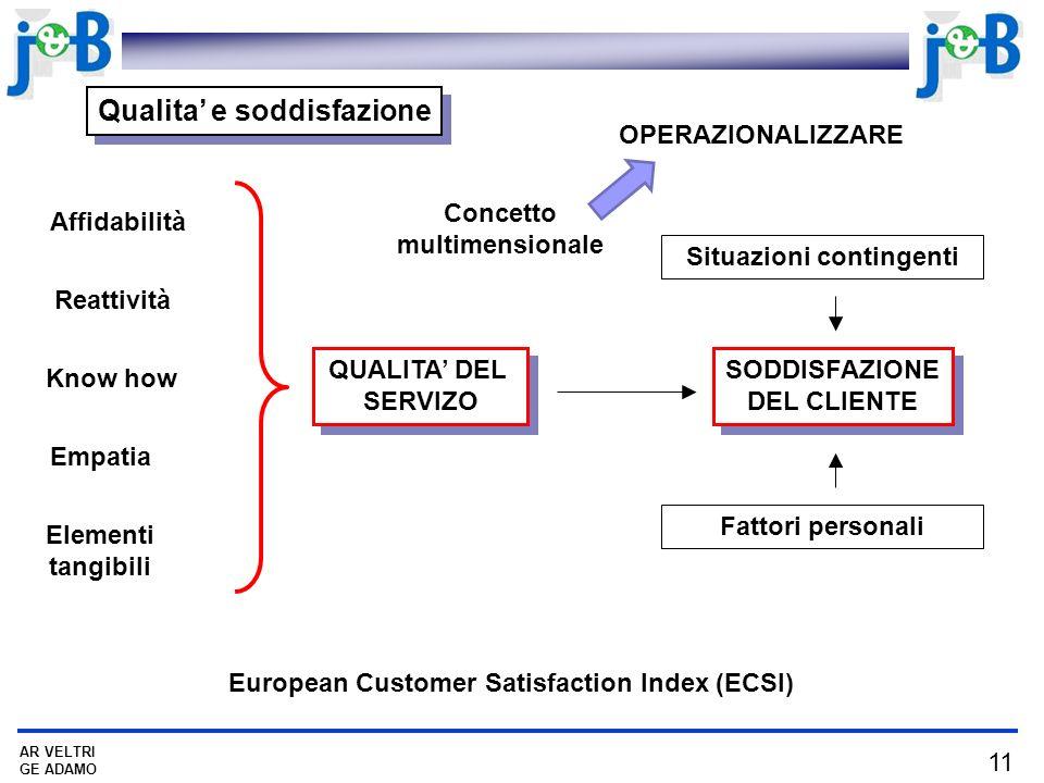 11 AR VELTRI GE ADAMO Qualita e soddisfazione QUALITA DEL SERVIZO QUALITA DEL SERVIZO SODDISFAZIONE DEL CLIENTE SODDISFAZIONE DEL CLIENTE Affidabilità Situazioni contingenti Fattori personali Reattività Know how Empatia Elementi tangibili European Customer Satisfaction Index (ECSI) Concetto multimensionale OPERAZIONALIZZARE