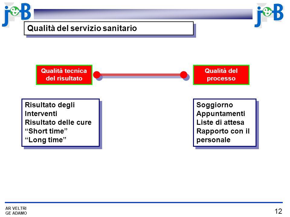 12 AR VELTRI GE ADAMO Qualità del servizio sanitario Qualità tecnica del risultato Qualità del processo Risultato degli Interventi Risultato delle cur