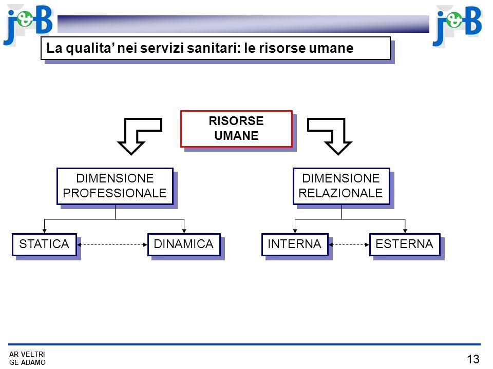 13 AR VELTRI GE ADAMO La qualita nei servizi sanitari: le risorse umane RISORSE UMANE DIMENSIONE PROFESSIONALE DIMENSIONE RELAZIONALE STATICA DINAMICA INTERNA ESTERNA