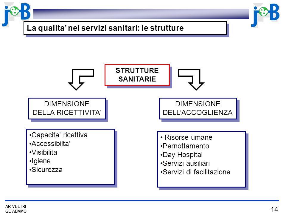 14 AR VELTRI GE ADAMO La qualita nei servizi sanitari: le strutture STRUTTURE SANITARIE STRUTTURE SANITARIE DIMENSIONE DELLA RICETTIVITA DIMENSIONE DELLACCOGLIENZA Capacita ricettiva Accessibilta Visibilita Igiene Sicurezza Capacita ricettiva Accessibilta Visibilita Igiene Sicurezza Risorse umane Pernottamento Day Hospital Servizi ausiliari Servizi di facilitazione Risorse umane Pernottamento Day Hospital Servizi ausiliari Servizi di facilitazione