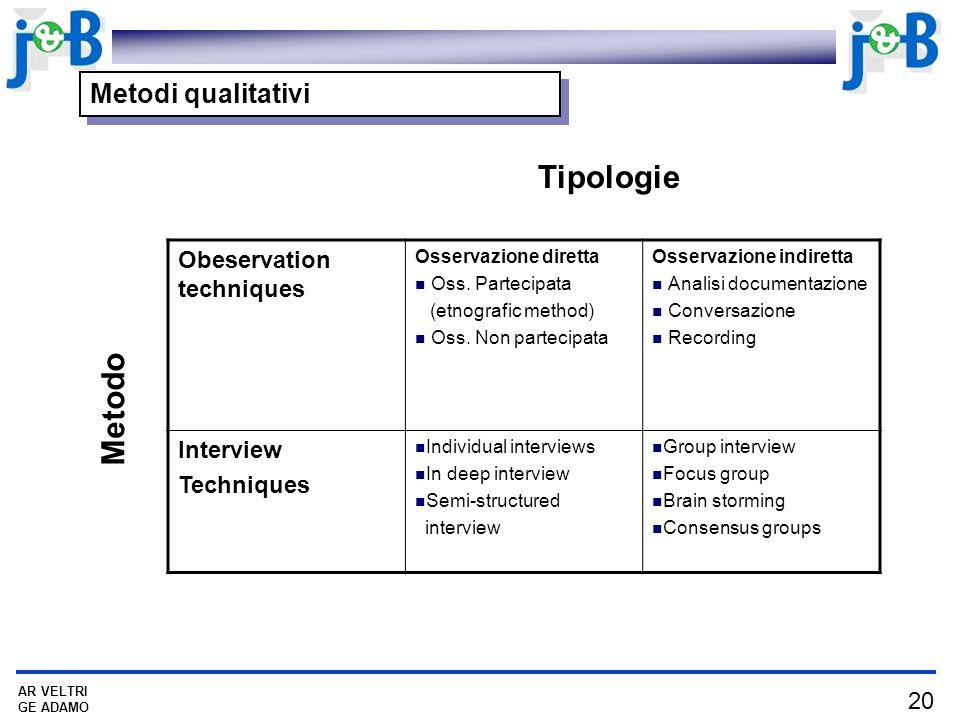 20 AR VELTRI GE ADAMO Metodi qualitativi Obeservation techniques Osservazione diretta Oss. Partecipata (etnografic method) Oss. Non partecipata Osserv
