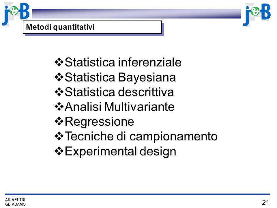21 AR VELTRI GE ADAMO Metodi quantitativi Statistica inferenziale Statistica Bayesiana Statistica descrittiva Analisi Multivariante Regressione Tecniche di campionamento Experimental design