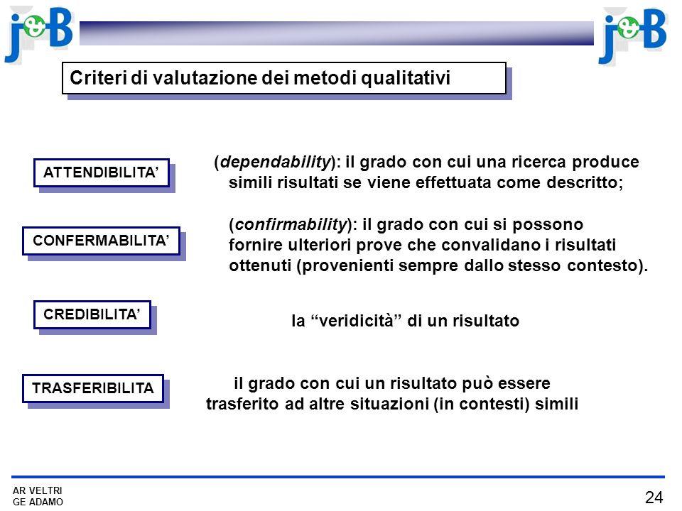 24 AR VELTRI GE ADAMO Criteri di valutazione dei metodi qualitativi CONFERMABILITA ATTENDIBILITA CREDIBILITA TRASFERIBILITA la veridicità di un risult