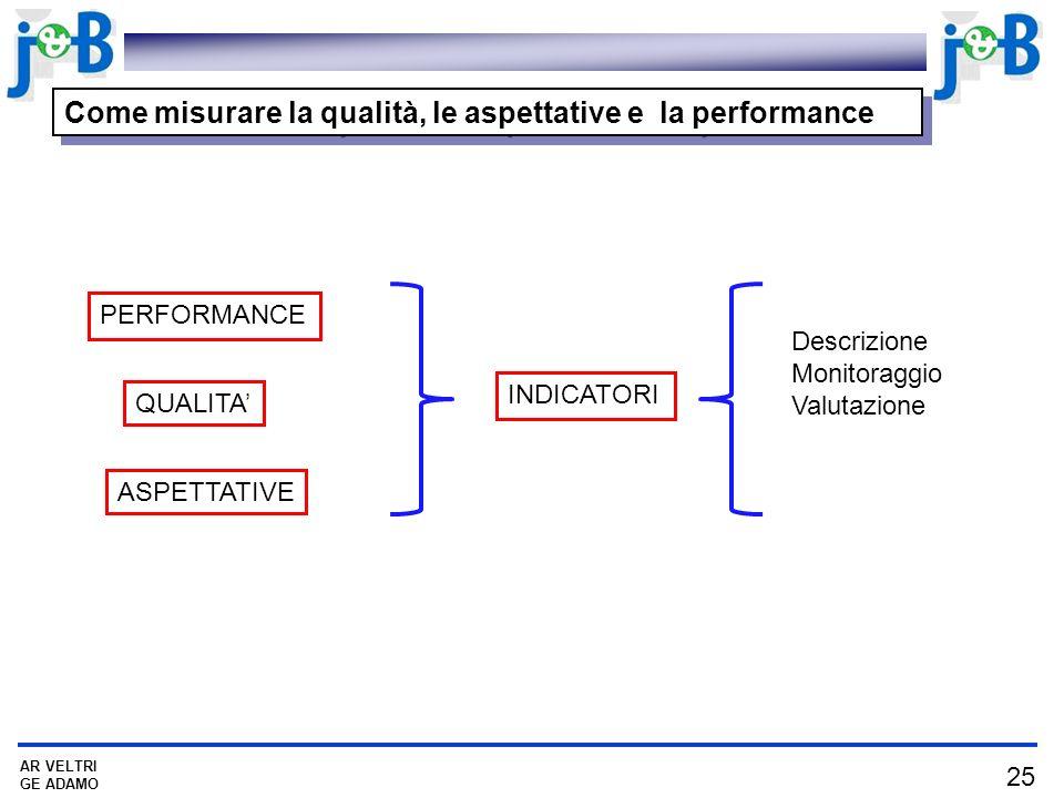 25 AR VELTRI GE ADAMO Come misurare la qualità, le aspettative e la performance PERFORMANCE INDICATORI Descrizione Monitoraggio Valutazione QUALITA ASPETTATIVE