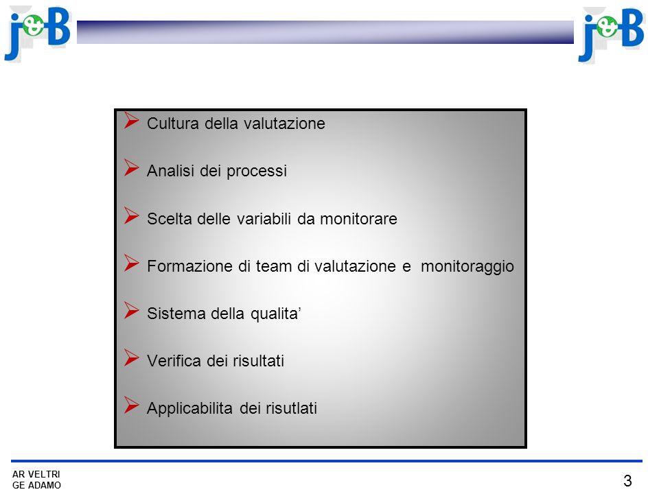 3 AR VELTRI GE ADAMO Cultura della valutazione Analisi dei processi Scelta delle variabili da monitorare Formazione di team di valutazione e monitoraggio Sistema della qualita Verifica dei risultati Applicabilita dei risutlati